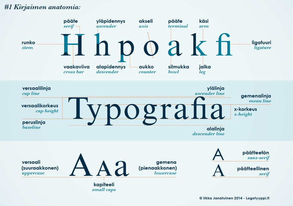 typografia opas 1 kirjaimen anatomia logosuunnittelu